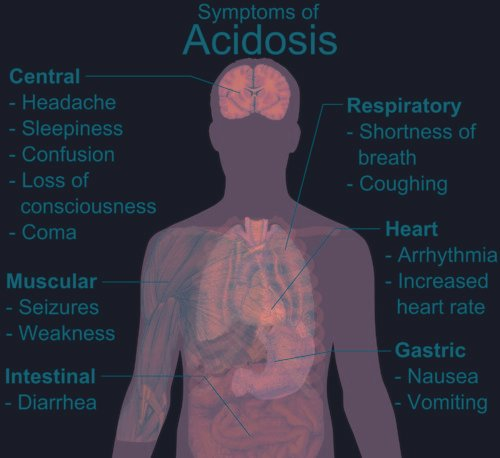 Acidosis Vs Alkalosis Symptoms