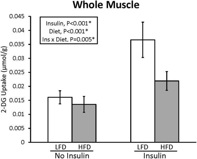 High-fat Diet-induced Insulin Resistance In Single Skeletal Muscle Fibers Is Fiber Type Selective