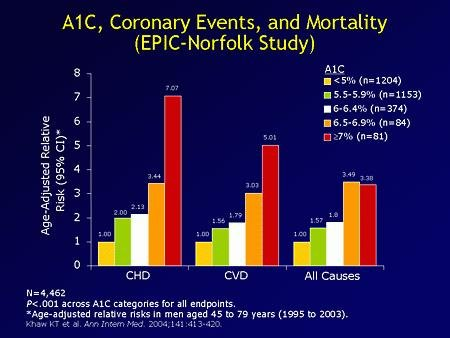 Misunderstanding Ukpds - 7% Is Not A Good A1c.