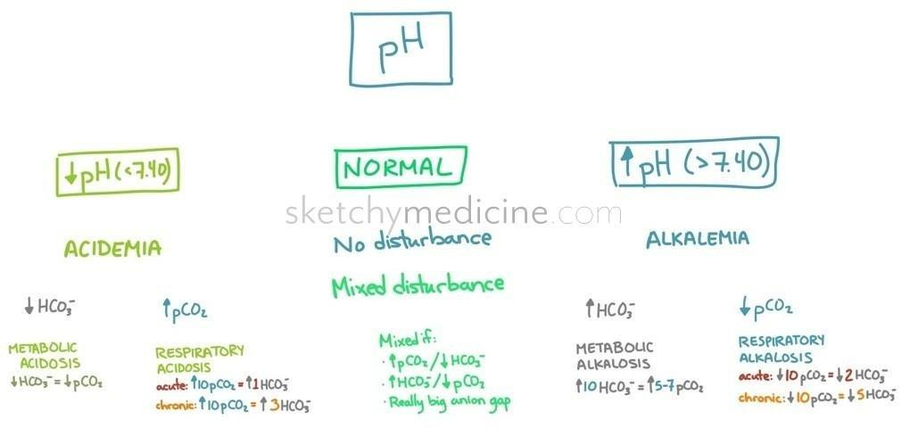 Acid/base (alkalosis Vs Acidosis, Metabolic Vs Respiratory)