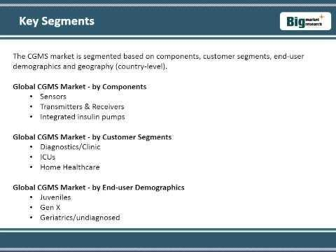 Continuous Glucose Monitoring Market Share