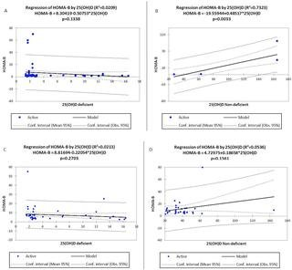 Vitamin D Status And Its Association With Insulin Resistance Among Type 2 Diabetics: A Case -control Study In Ghana