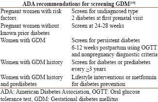 Gestational Diabetes Mellitus: A Diagnostic Dilemma