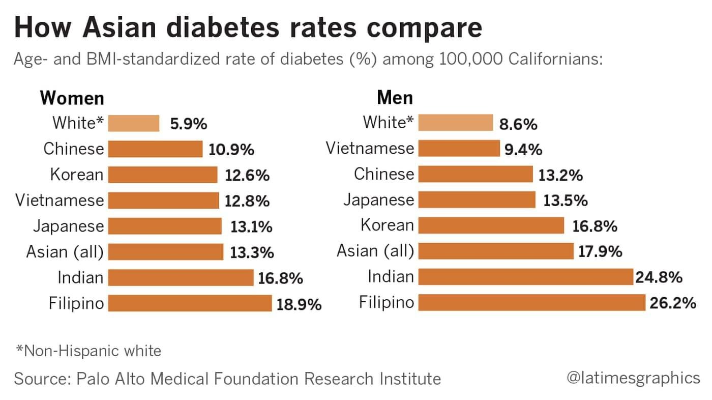 Doctors' message to Asian Americans: Watch out for diabetes even if you're young and thin