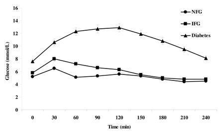 Insulin Sensitivity Index Normal Range