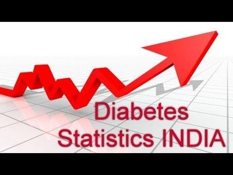 Current Prevalence Of Diabetes In India