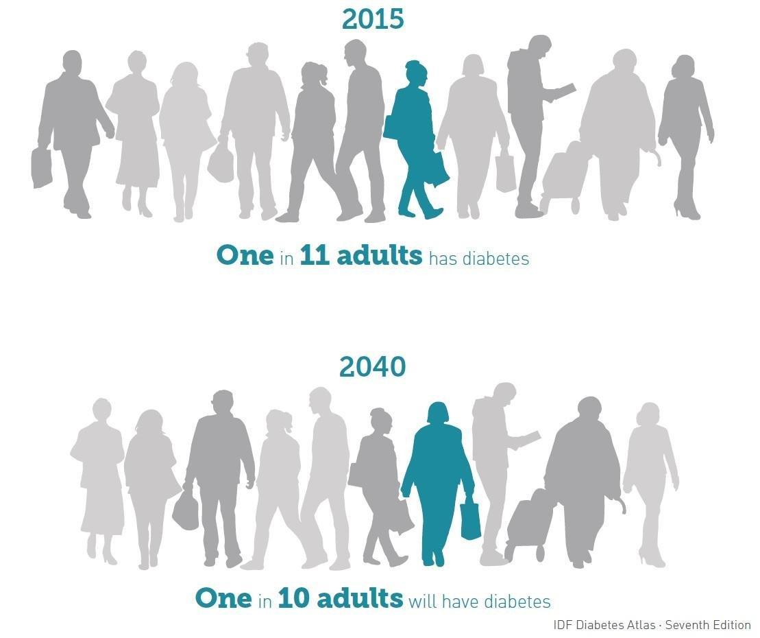 The Future of Diabetes Management