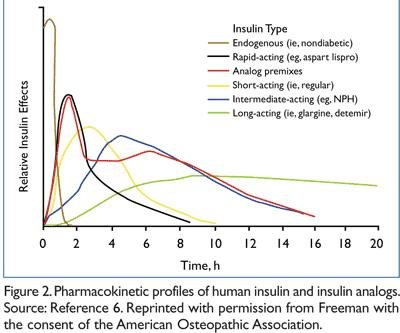 What Are Insulin Analogs