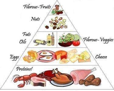 Diabetic Nutrition Chart