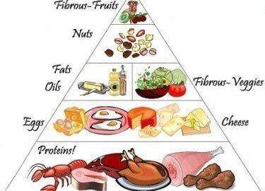 Insulin Food Chart