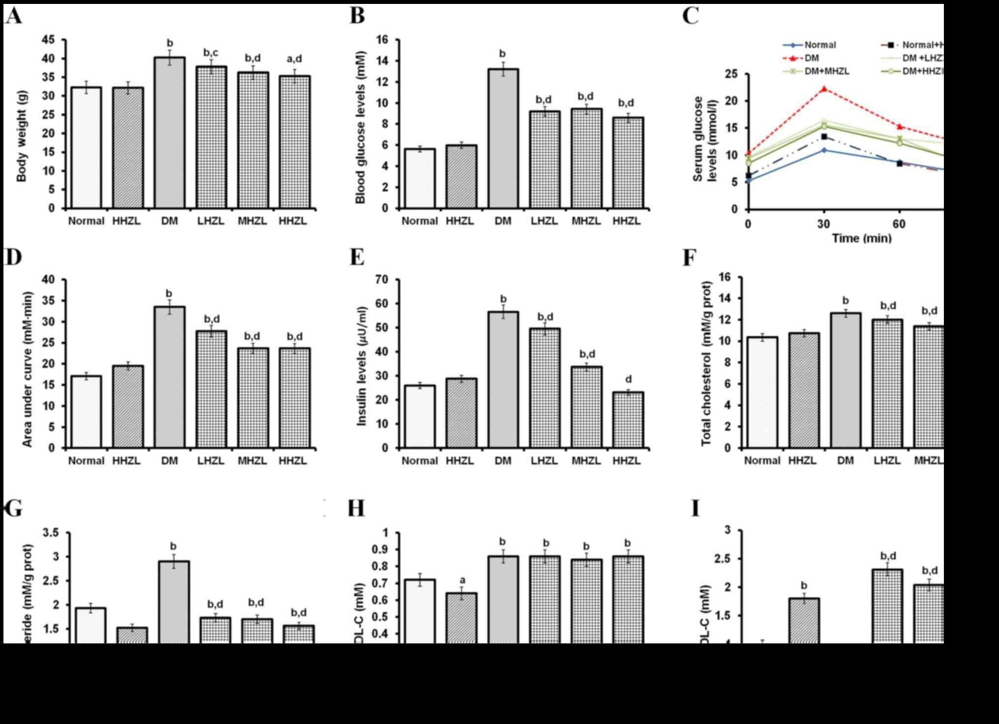 Anti-hypoglycemic And Hepatocyte-protective Effects Of Hyperoside From Zanthoxylum Bungeanum Leaves In Mice With High-carbohydrate/high-fat Diet And Alloxan-induced Diabetes