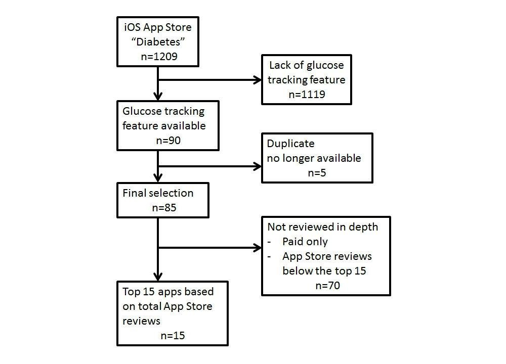 Ios Appstore-based Phone Apps For Diabetes Management: Potential For Use In Medication Adherence