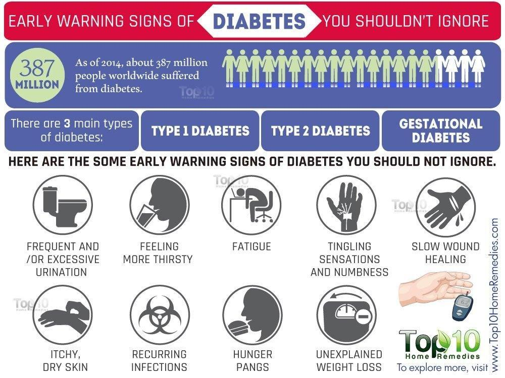 10 Early Warning Signs of Diabetes You Should Not Ignore