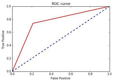 Python Basics: Logistic Regression With Python