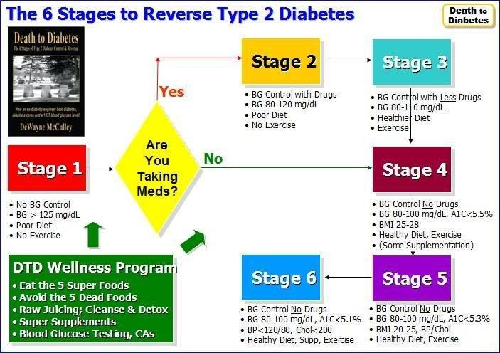 Six Days Diabetes Cure