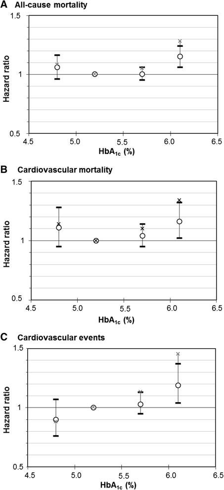 Hba1c Levels In Non-diabetic Older Adults – No J-shaped Associations With Primary Cardiovascular Events, Cardiovascular And All-cause Mortality After Adjustment For Confounders In A Meta-analysis Of Individual Participant Data From Six Cohort Studies