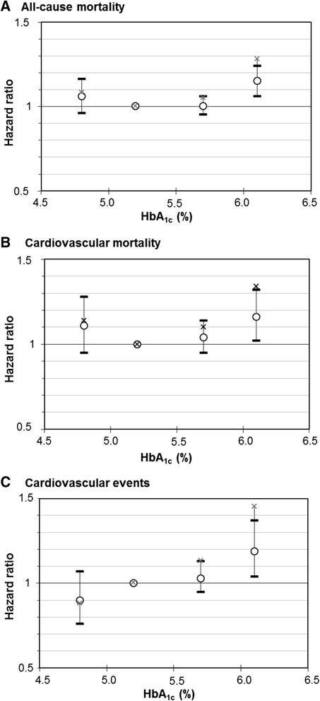 Low A1c In Nondiabetic