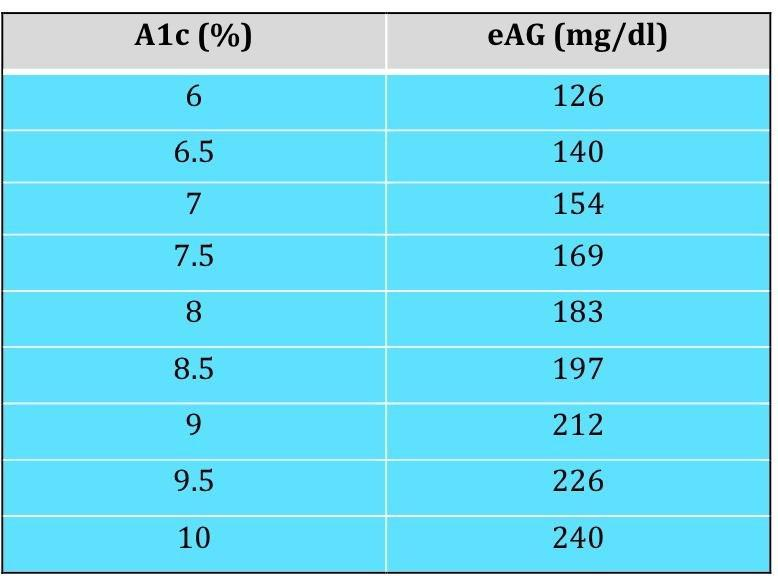 How Is The Best Way To Reduce My A1c?