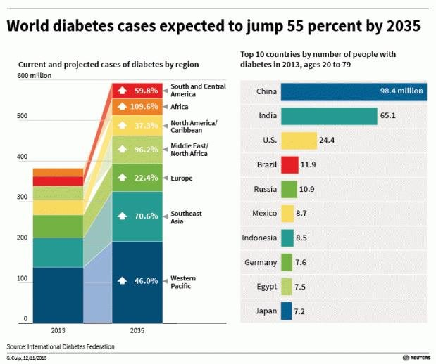 The global diabetes epidemic in charts
