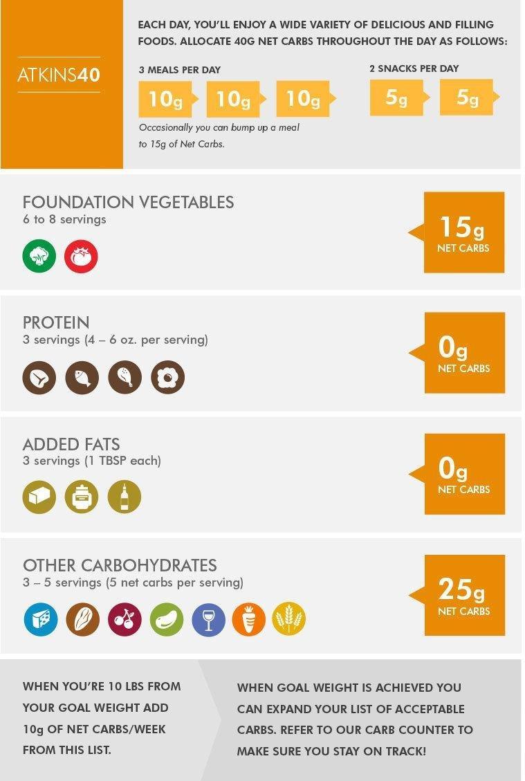 The Atkins 40 Low Carb Diet Plan