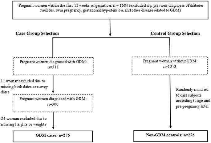 Socioeconomic, Environmental And Lifestyle Factors Associated With Gestational Diabetes Mellitus: A Matched Case-control Study In Beijing, China