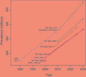 Global Prevalence Of Diabetes
