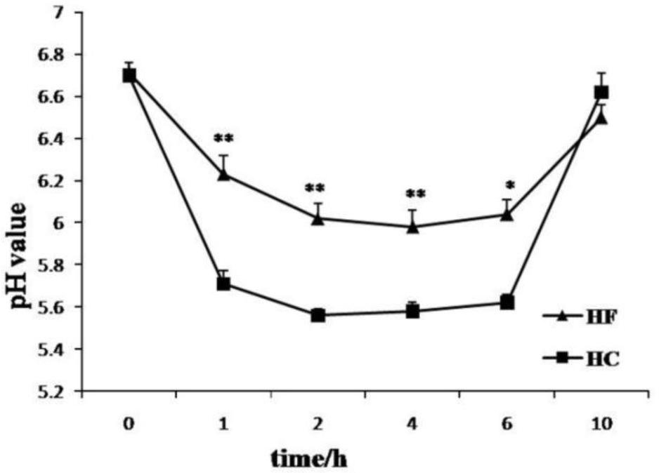 Identification Of Differentially Expressed Proteins In Liver In Response To Subacute Ruminal Acidosis (sara) Induced By High-concentrate Diet