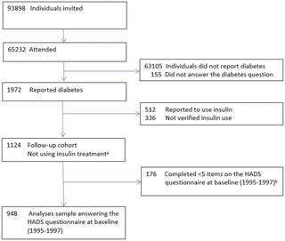 Anxiety And Depressive Symptoms As Predictors Of All-cause Mortality Among People With Insulin-naïve Type 2 Diabetes: 17-year Follow-up Of The Second Nord-trøndelag Health Survey (hunt2), Norway