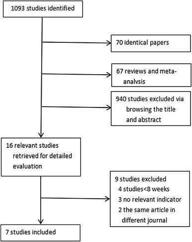 Effects of Insulin Plus Glucagon-Like Peptide-1 Receptor Agonists (GLP-1RAs) in Treating Type 1 Diabetes Mellitus: A Systematic Review and Meta-Analysis