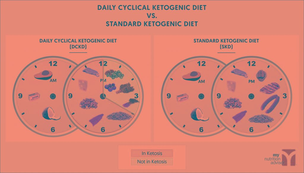 Daily Cyclical Ketogenic Diet Meal Plan