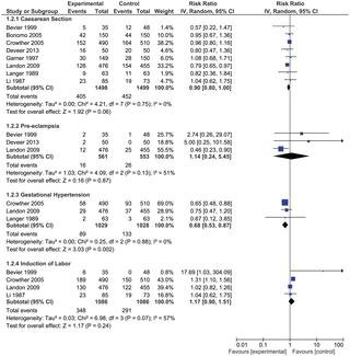 Effect Of Treatment Of Gestational Diabetes Mellitus: A Systematic Review And Meta-analysis