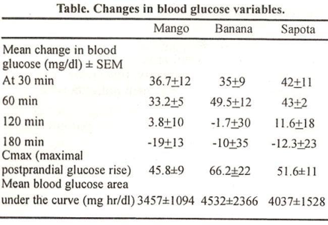 Postprandial Glucose Response To Mango, Banana And Sapota