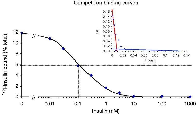 Analytical And Clinical Challenges In A Patient With Concurrent Type 1 Diabetes, Subcutaneous Insulin Resistance And Insulin Autoimmune Syndrome
