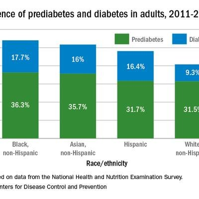 Over 45% Of American Adults Have Type 2 Diabetes Mellitus Or Prediabetes