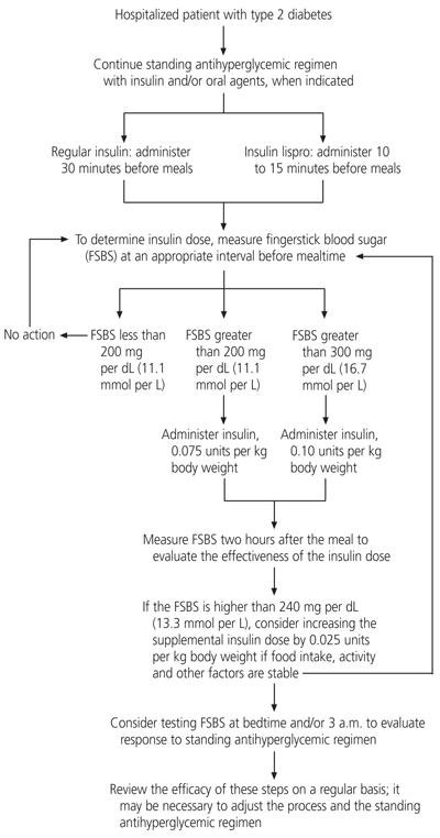 Management Of Hospitalized Patients With Type 2 Diabetes Mellitus