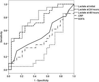 Lactate Clearance And Vasopressor Seem To Be Predictors For Mortality In Severe Sepsis Patients With Lactic Acidosis Supplementing Sodium Bicarbonate: A Retrospective Analysis