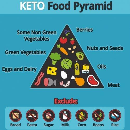 Features Of Ketogenic Diet Plan And It's Ability To Kill Cancer, Treat Depression, Migraines, And Autism