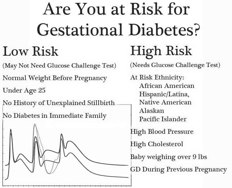 False Positive Gestational Diabetes Test