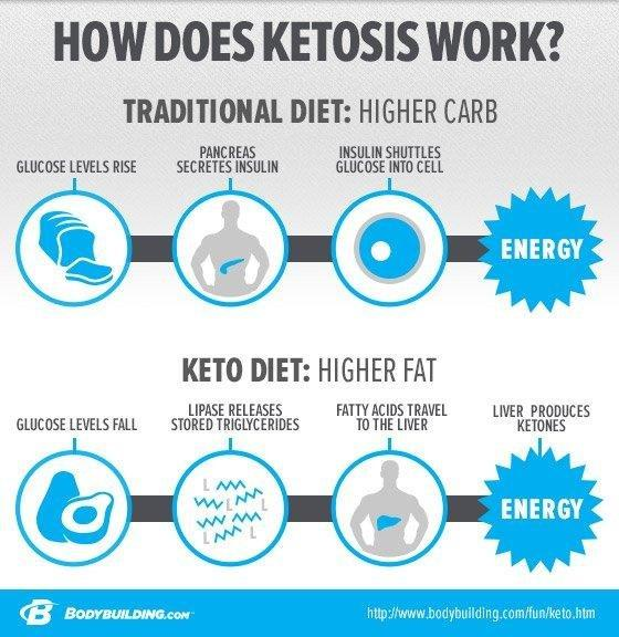 Ketosis Weight Loss Rate