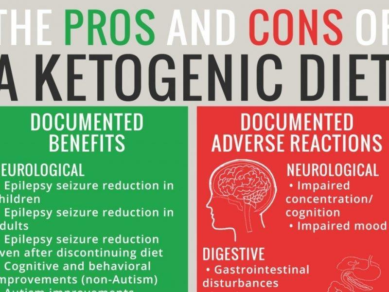 Adverse Reactions To Ketogenic Diets: Caution Advised
