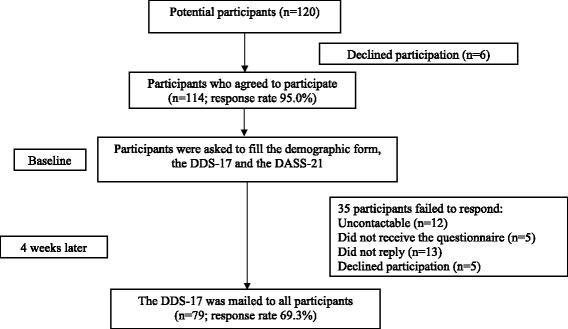 The Validity And Reliability Of The English Version Of The Diabetes Distress Scale For Type 2 Diabetes Patients In Malaysia