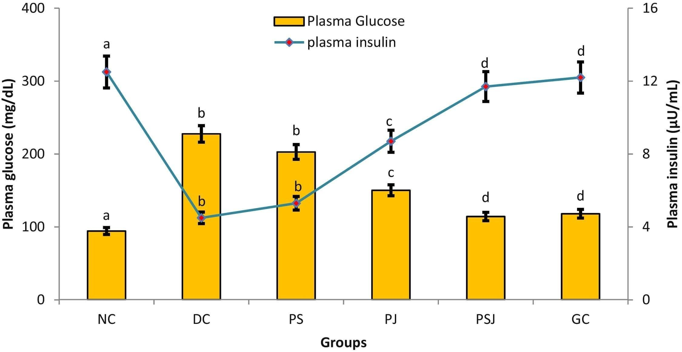 Streptozotocin-nicotinamide-induced Diabetic Model