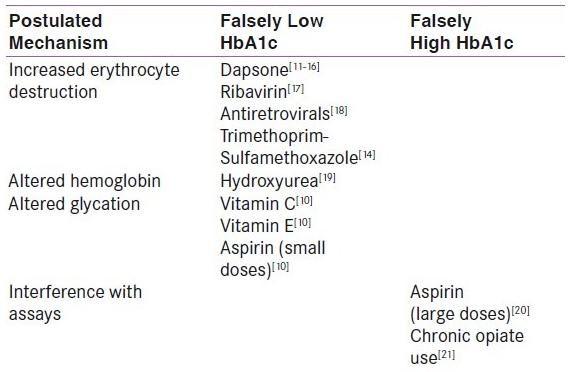 Drugs Affecting Hba1c Levels