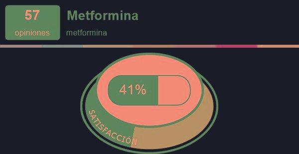 Metformina | Experiencias Y Efectos Secundarios De Medicamentos