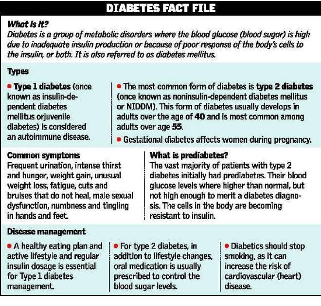 """""""incidence Of Diabetes Is Increasing """""""