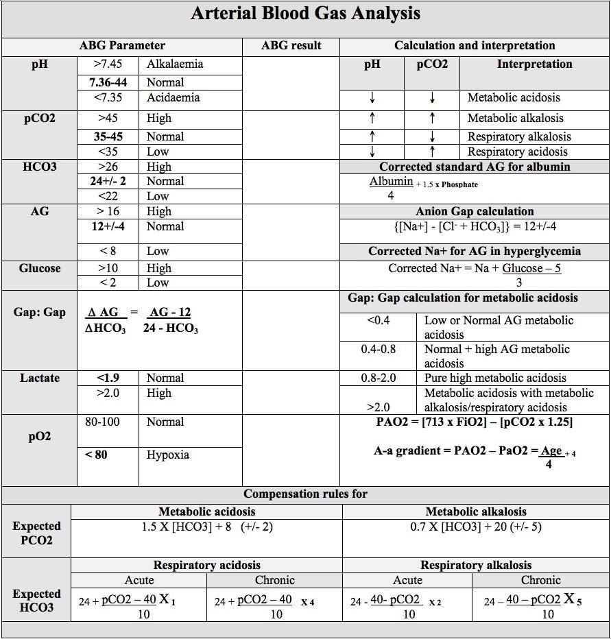 Acidosis And Alkalosis Chart