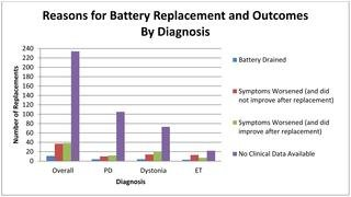 Management Of Deep Brain Stimulator Battery Failure: Battery Estimators, Charge Density, And Importance Of Clinical Symptoms