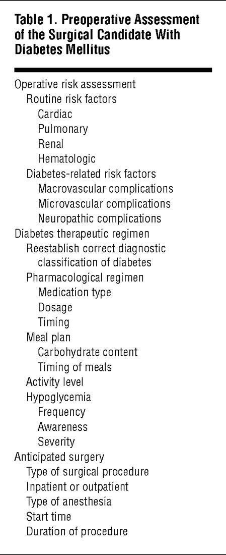 An Update On Perioperative Management Of Diabetes