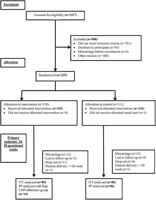 Randomized Trial Examining Effectiveness Of Lifestyle Intervention In Reducing Gestational Diabetes In High Risk Chinese Pregnant Women In Hong Kong