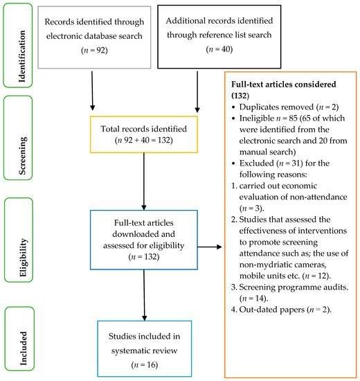 Ijerph   Free Full-text   Diabetic Retinopathy Screening: A Systematic Review On Patients Non-attendance   Html